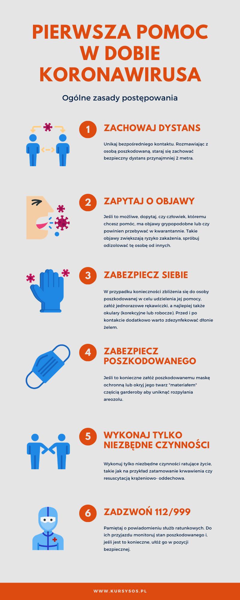 Pierwsza pomoc w dobie koronawirusa- infografika